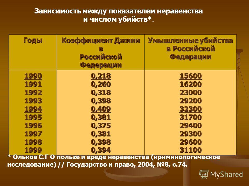 Зависимость между показателем неравенства и числом убийств*. Годы Коэффициент Джини в Российской Федерации Умышленные убийства в Российской Федерации 19901991199219931994199519961997199819990,2180,2600,3180,3980,4090,3810,3750,3810,3980,3941560016200