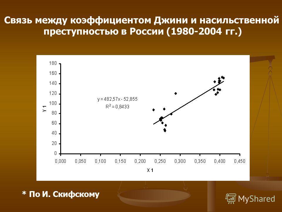 Связь между коэффициентом Джини и насильственной преступностью в России (1980-2004 гг.) * По И. Скифскому