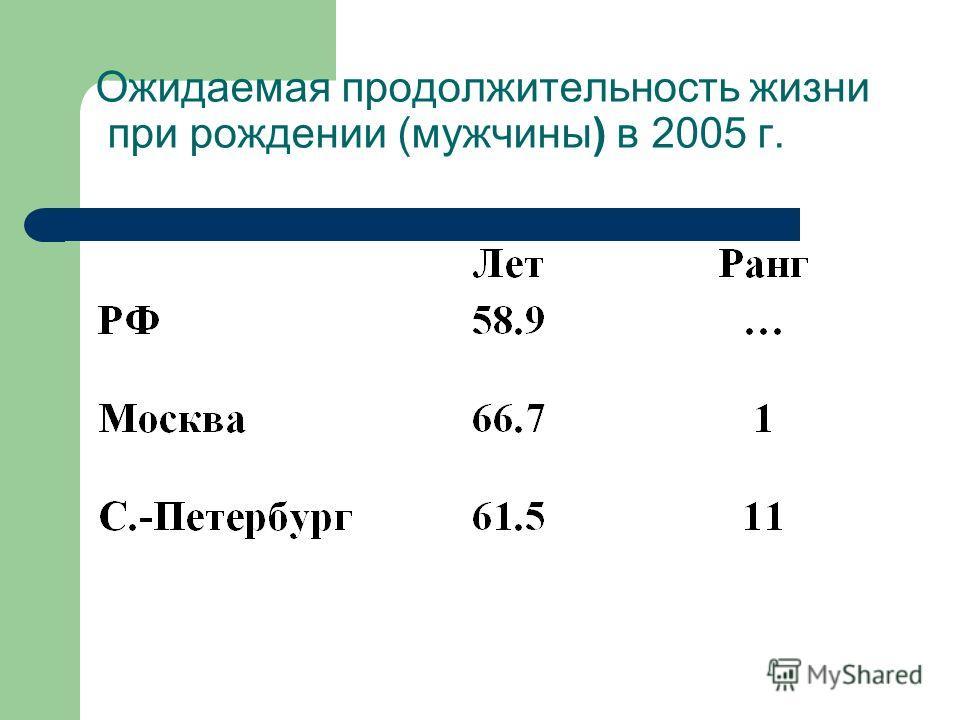 Ожидаемая продолжительность жизни при рождении (мужчины) в 2005 г.