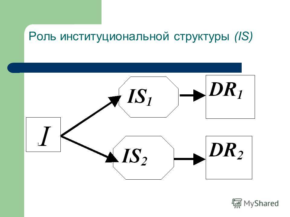 Роль институциональной структуры (IS)