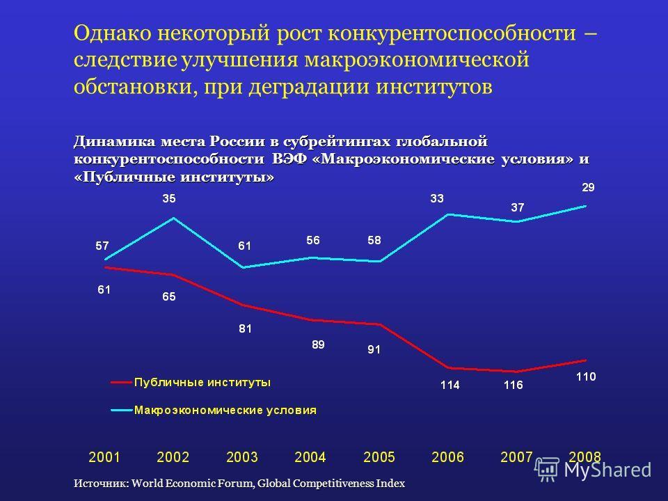 Однако некоторый рост конкурентоспособности – следствие улучшения макроэкономической обстановки, при деградации институтов Динамика места России в субрейтингах глобальной конкурентоспособности ВЭФ «Макроэкономические условия» и «Публичные институты»