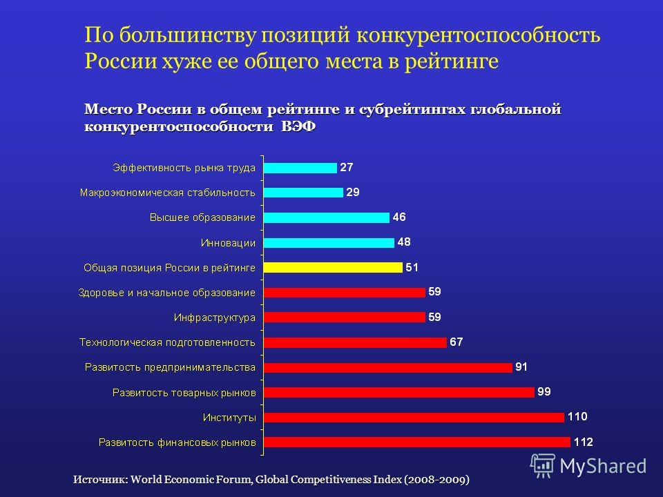 По большинству позиций конкурентоспособность России хуже ее общего места в рейтинге Источник: World Economic Forum, Global Competitiveness Index (2008-2009) Место России в общем рейтинге и субрейтингах глобальной конкурентоспособности ВЭФ