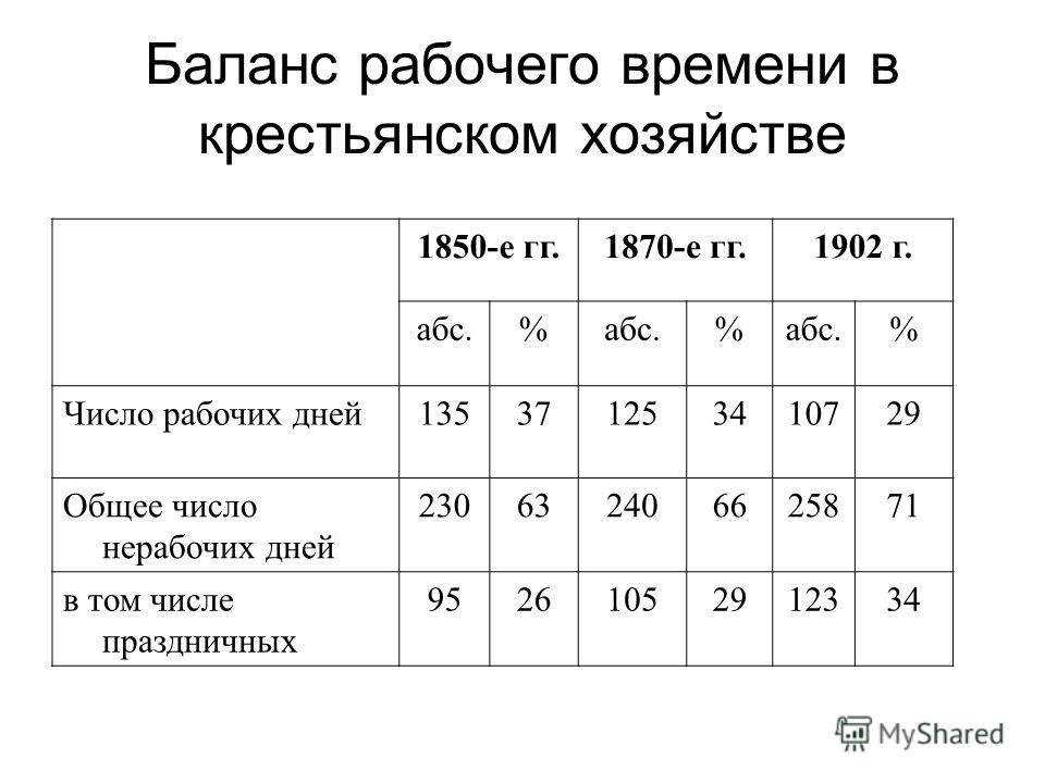 Баланс рабочего времени в крестьянском хозяйстве 1850-е гг.1870-е гг.1902 г. абс.% % % Число рабочих дней135371253410729 Общее число нерабочих дней 230632406625871 в том числе праздничных 95261052912334