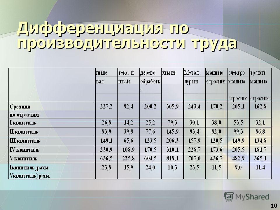 10 Дифференциация по производительности труда