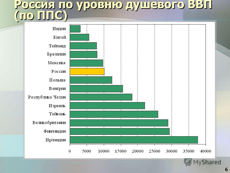 6 Россия по уровню душевого ВВП (по ППС)