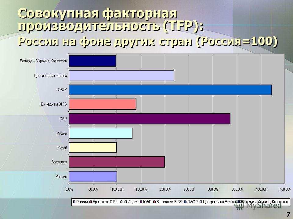 7 Совокупная факторная производительность (TFP): Россия на фоне других стран (Россия=100)