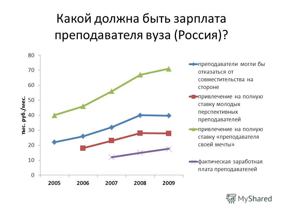 Какой должна быть зарплата преподавателя вуза (Россия)?