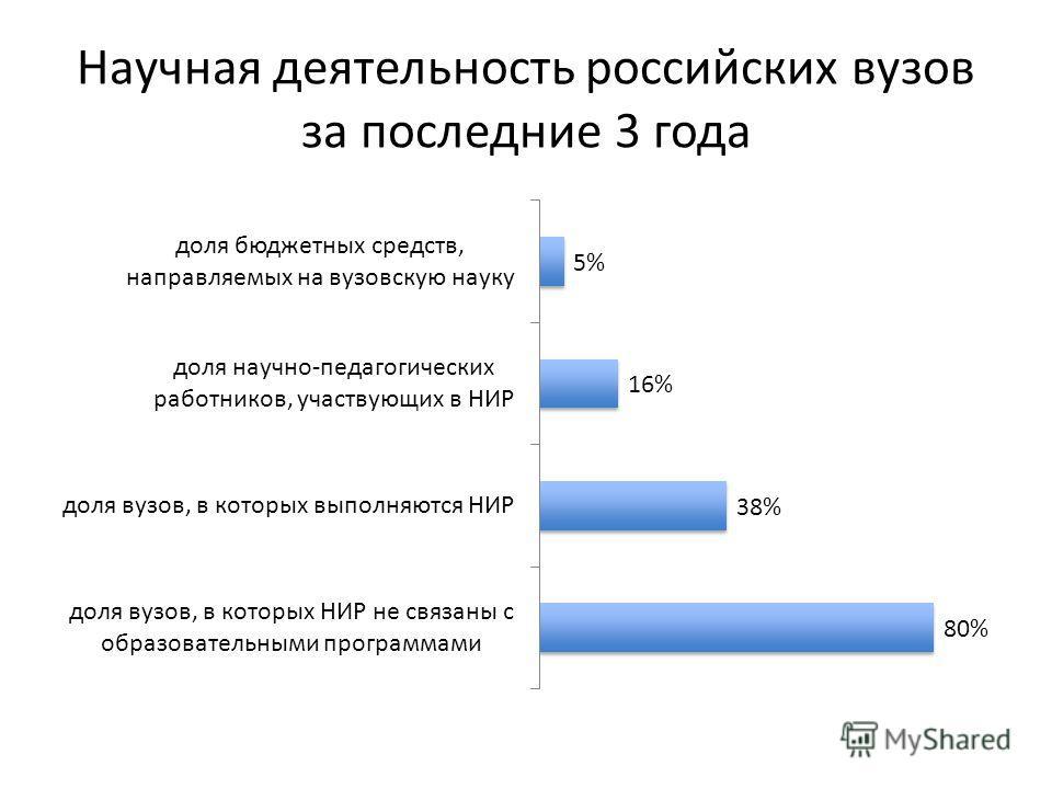 Научная деятельность российских вузов за последние 3 года