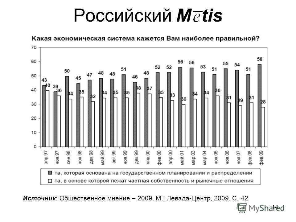 14 Российский M tis Источник: Общественное мнение – 2009. М.: Левада-Центр, 2009. С. 42
