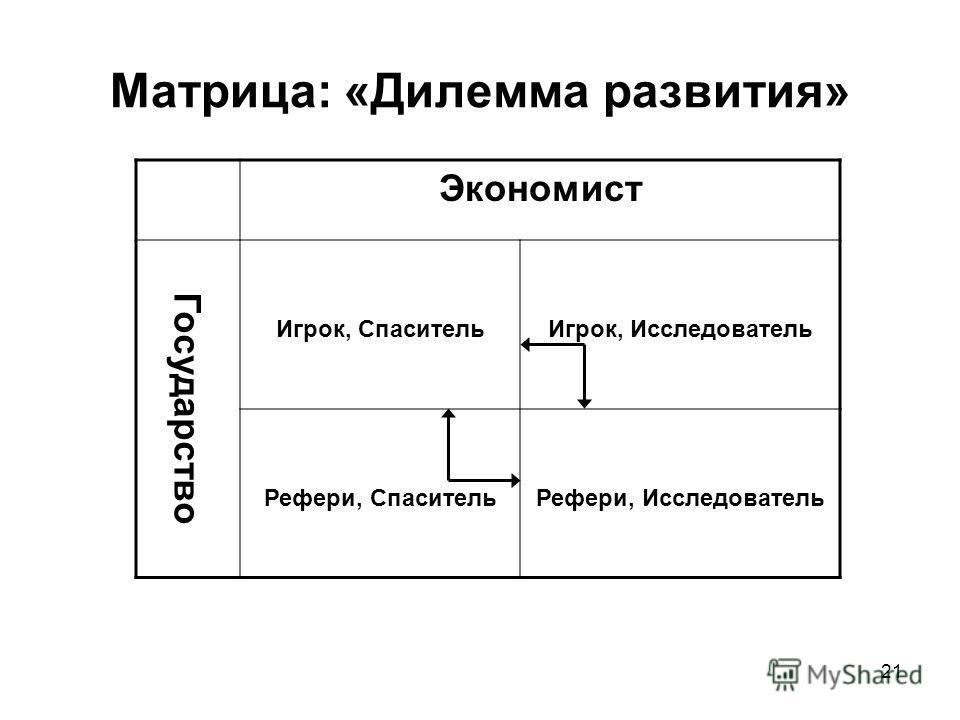21 Матрица: «Дилемма развития» Экономист Государство Игрок, СпасительИгрок, Исследователь Рефери, СпасительРефери, Исследователь