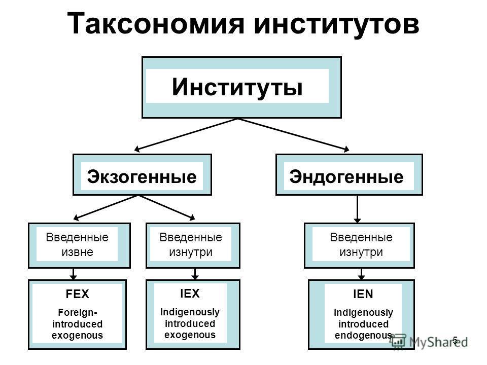 5 Таксономия институтов Институты ЭкзогенныеЭндогенные Введенные извне Введенные изнутри FEX Foreign- introduced exogenous IEX Indigenously introduced exogenous IEN Indigenously introduced endogenous