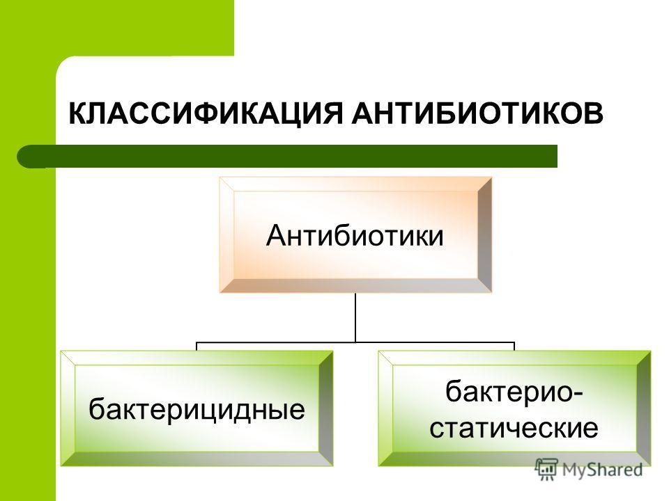 КЛАССИФИКАЦИЯ АНТИБИОТИКОВ Антибиотики бактерицидные бактерио- статические