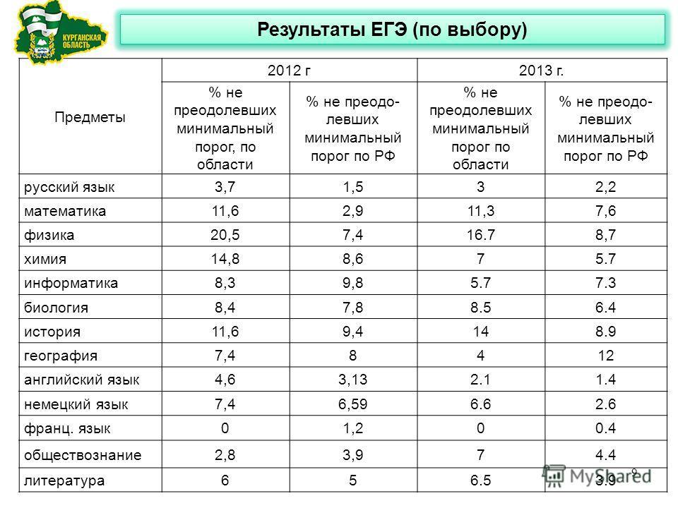 Результаты ЕГЭ (по выбору) Предметы 2012 г2013 г. % не преодолевших минимальный порог, по области % не преодо- левших минимальный порог по РФ % не преодолевших минимальный порог по области % не преодо- левших минимальный порог по РФ русский язык3,71,