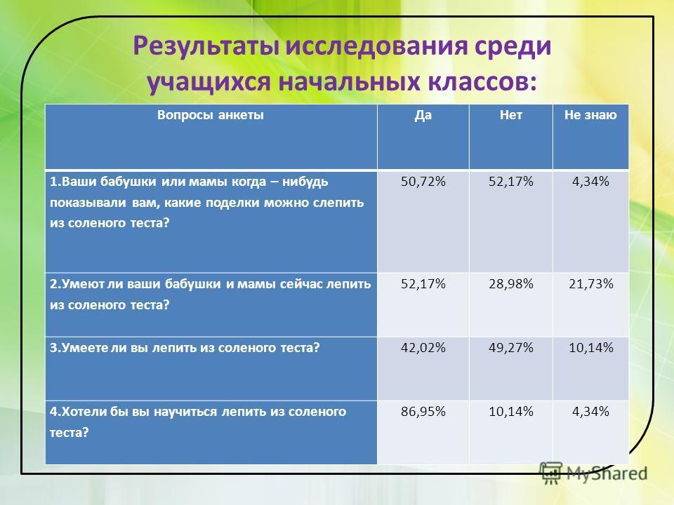 Результаты исследования среди учащихся начальных классов: Вопросы анкетыДаНетНе знаю 1.Ваши бабушки или мамы когда – нибудь показывали вам, какие поделки можно слепить из соленого теста? 50,72%52,17%4,34% 2.Умеют ли ваши бабушки и мамы сейчас лепить