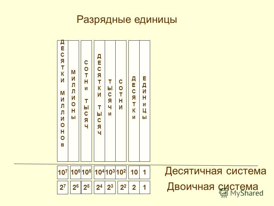 Запись числа в виде суммы разрядных единиц 1356 = 1 1000 + 3 100 + 5 10 + 6 1356 = 1 10 3 + 3 10 2 + 5 10 + 6