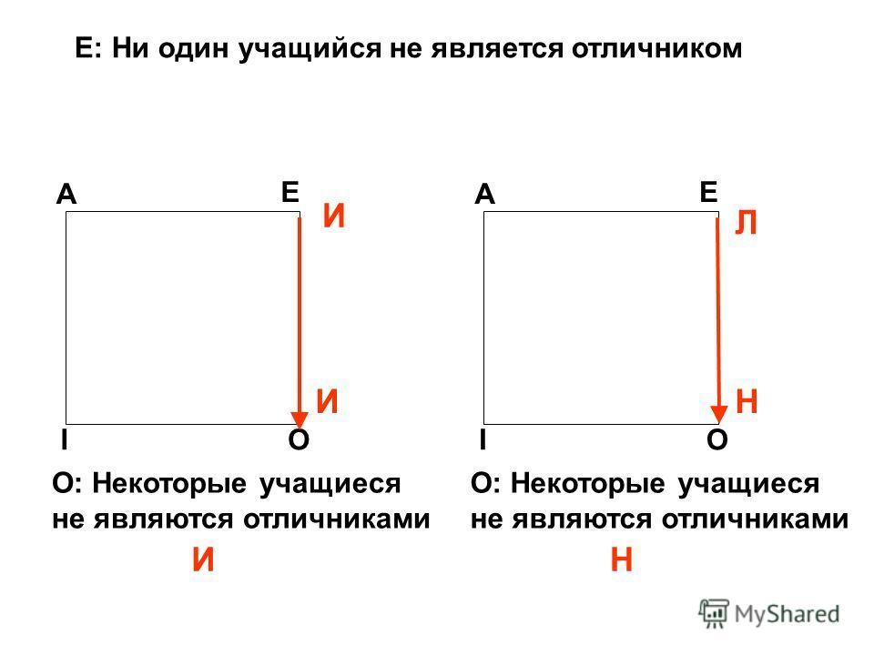 Е: Ни один учащийся не является отличником A E IO И И О: Некоторые учащиеся не являются отличниками И A E IO Н Л О: Некоторые учащиеся не являются отличниками Н