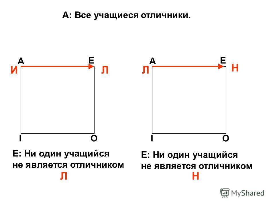 А: Все учащиеся отличники. A E IO ЛИ Л A E IO Н Л Н Е: Ни один учащийся не является отличником Е: Ни один учащийся не является отличником