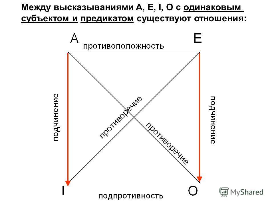 Между высказываниями A, E, I, O с одинаковым субъектом и предикатом существуют отношения: