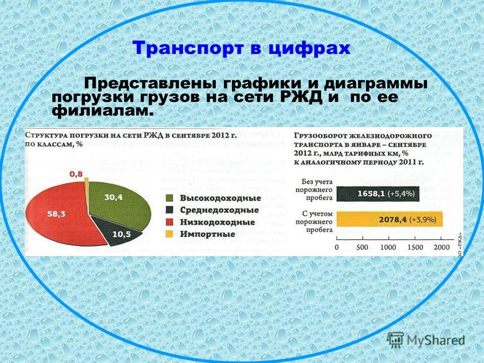 Транспорт в цифрах Представлены графики и диаграммы погрузки грузов на сети РЖД и по ее филиалам.