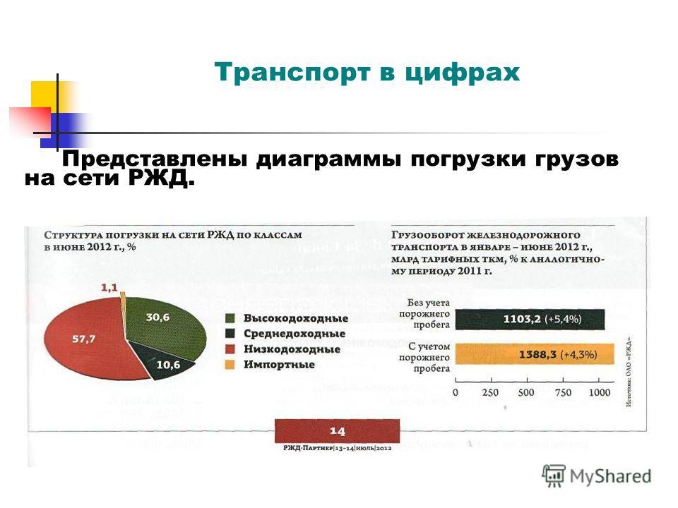 Транспорт в цифрах Представлены диаграммы погрузки грузов на сети РЖД.