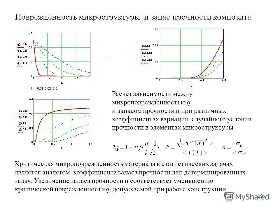 13 Повреждённость микроструктуры и запас прочности композита Критическая микроповрежденность материала в статистических задачах является аналогом коэффициента запаса прочности для детерминированных задач. Увеличение запаса прочности n соответствует у