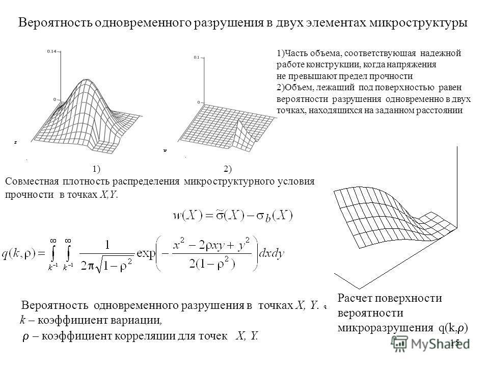 15 Вероятность одновременного разрушения в двух элементах микроструктуры 1) 2) Совместная плотность распределения микроструктурного условия прочности в точках X,Y. Вероятность одновременного разрушения в точках X, Y. k – коэффициент вариации, – коэфф