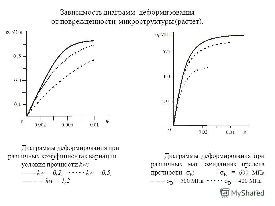 17 Диаграммы деформирования при различных коэффициентах вариации условия прочности kw: –––– kw = 0,2; kw = 0,5; – – – – kw = 1,2 Диаграммы деформирования при различных мат. ожиданиях предела прочности σ В : ––––– σ В = 600 МПа – – – σ В = 500 МПа σ В