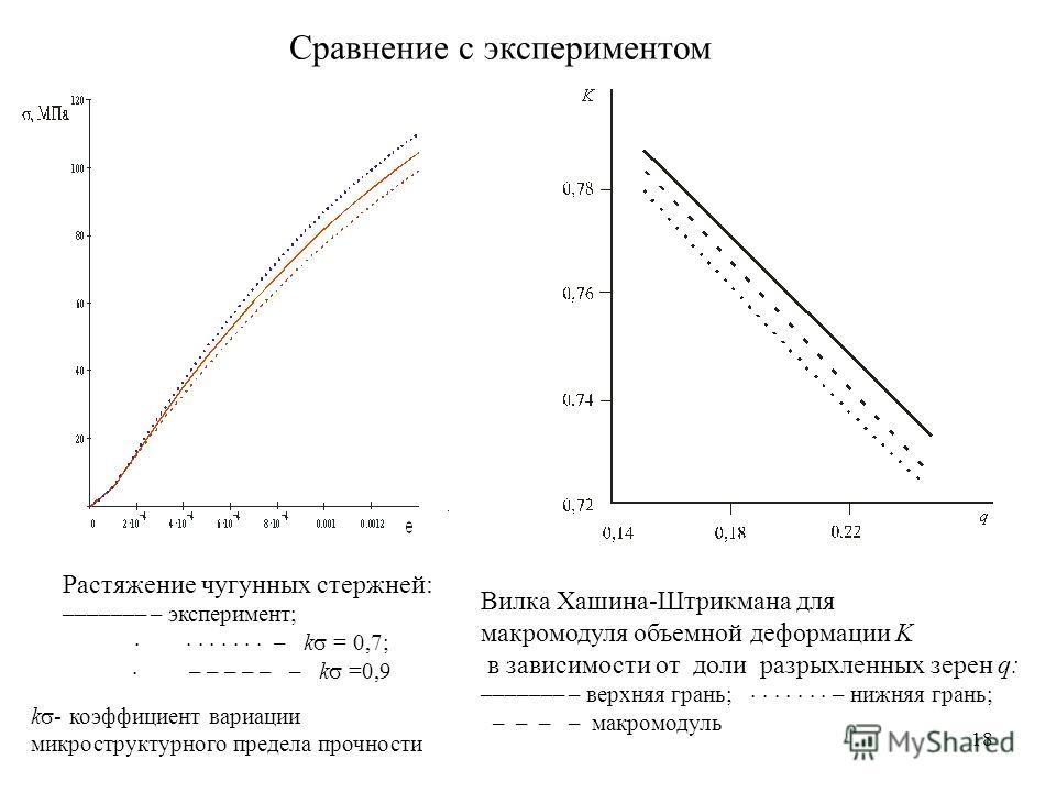 18 Растяжение чугунных стержней: ––––––– – эксперимент; – k = 0,7; – – – – – – k =0,9 k - коэффициент вариации микроструктурного предела прочности Сравнение с экспериментом Вилка Хашина-Штрикмана для макромодуля объемной деформации K в зависимости от
