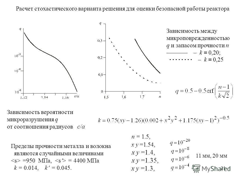 21 Зависимость вероятности микроразрушения q от соотношения радиусов c/a Расчет стохастического варианта решения для оценки безопасной работы реактора Зависимость между микроповрежденностью q и запасом прочности n ––––––– – k 0,20; – k 0,25 n = 1.5,