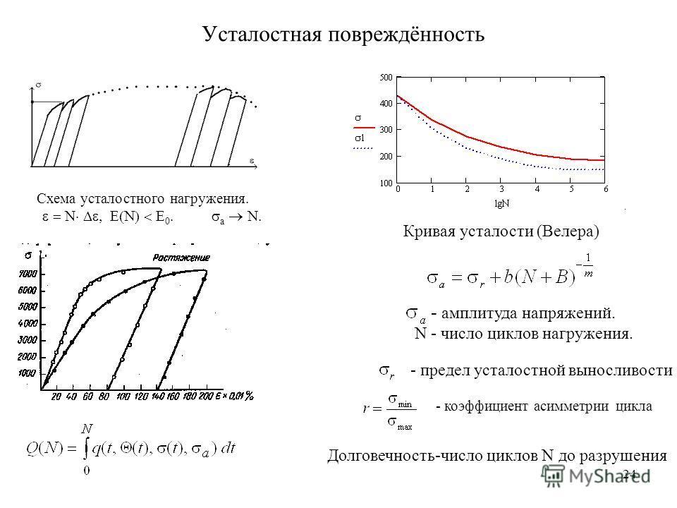 24 Усталостная повреждённость Схема усталостного нагружения. N a N. Кривая усталости (Велера) - амплитуда напряжений. N - число циклов нагружения. - предел усталостной выносливости - коэффициент асимметрии цикла Долговечность-число циклов N до разруш