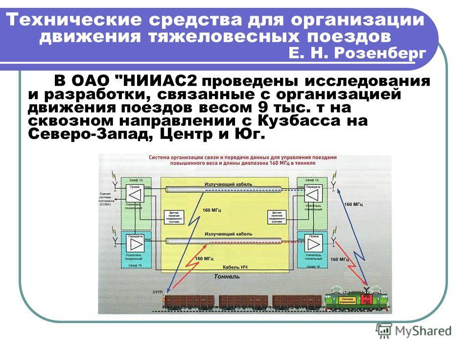 Технические средства для организации движения тяжеловесных поездов Е. Н. Розенберг В ОАО