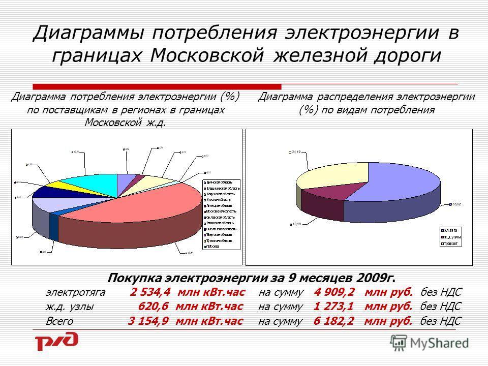 Диаграмма распределения электроэнергии (%) по видам потребления Диаграмма потребления электроэнергии (%) по поставщикам в регионах в границах Московской ж.д. электротяга 2 534,4 млн кВт.час на сумму 4 909,2 млн руб. без НДС ж.д. узлы 620,6 млн кВт.ча