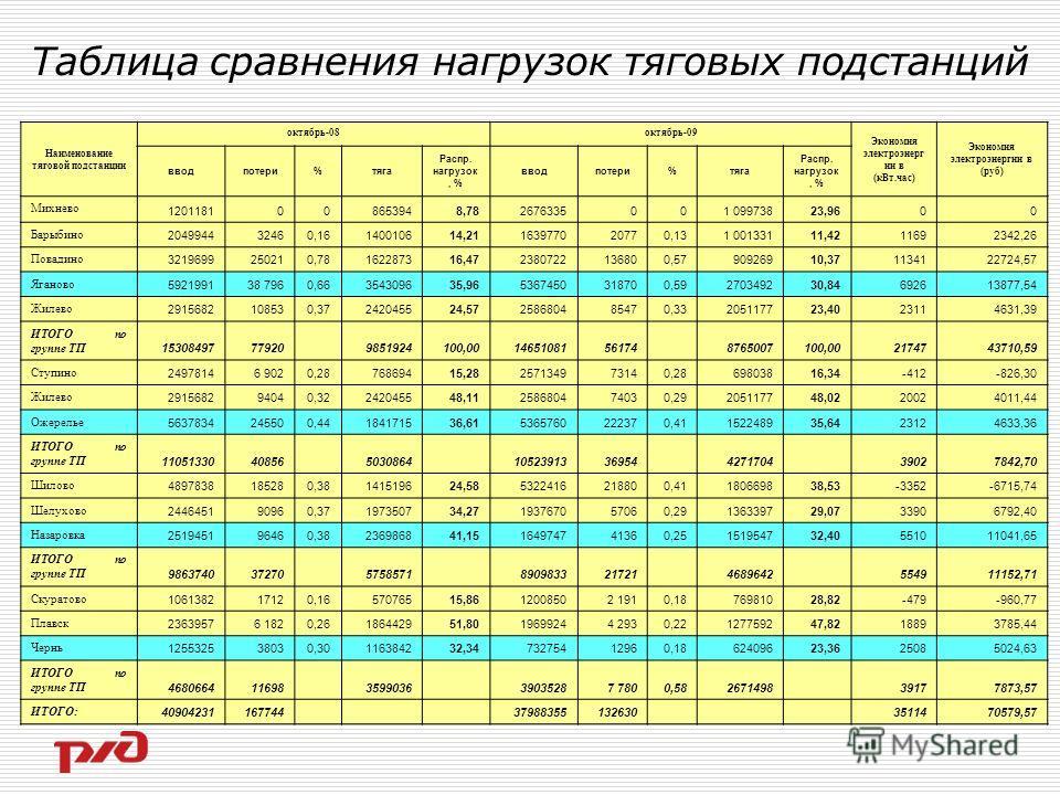 Таблица сравнения нагрузок тяговых подстанций Наименование тяговой подстанции октябрь-08октябрь-09 Экономия электроэнерг ии в (кВт.час) Экономия электроэнергии в (руб) вводпотери%тяга Распр. нагрузок, % вводпотери%тяга Распр. нагрузок, % Михнево 1201
