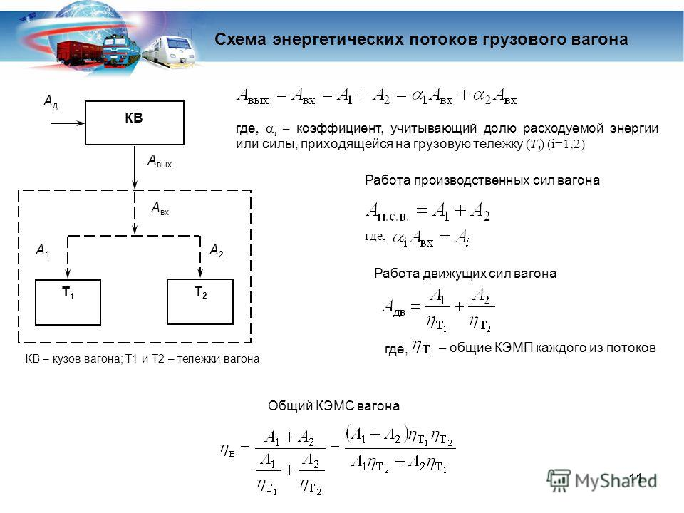 11 Схема энергетических