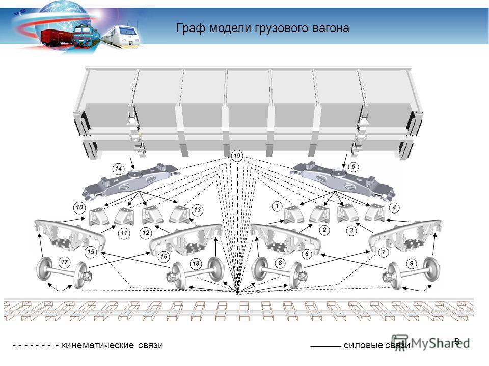 8 - - - - - - - - кинематические связи силовые связи Граф модели грузового вагона
