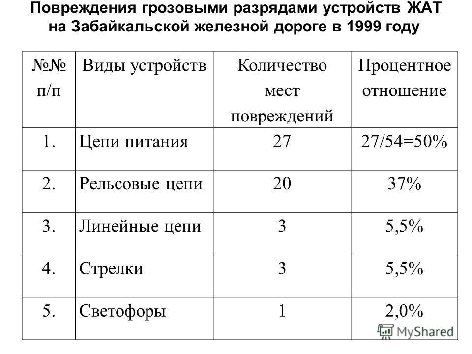 Повреждения грозовыми разрядами устройств ЖАТ на Забайкальской железной дороге в 1999 году п/п Виды устройств Количество мест повреждений Процентное отношение 1.Цепи питания2727/54=50% 2.Рельсовые цепи2037% 3.Линейные цепи35,5% 4.Стрелки35,5% 5.Свето