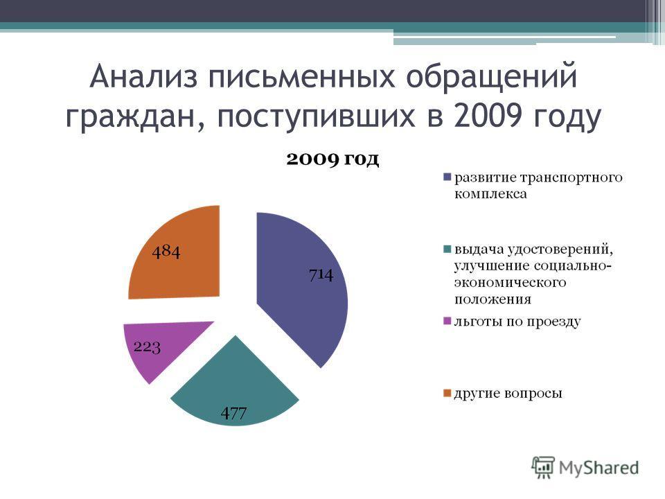 Анализ письменных обращений граждан, поступивших в 2009 году