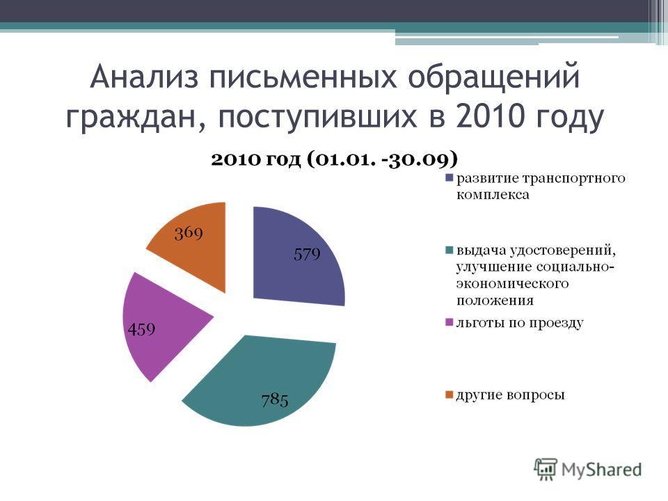Анализ письменных обращений граждан, поступивших в 2010 году