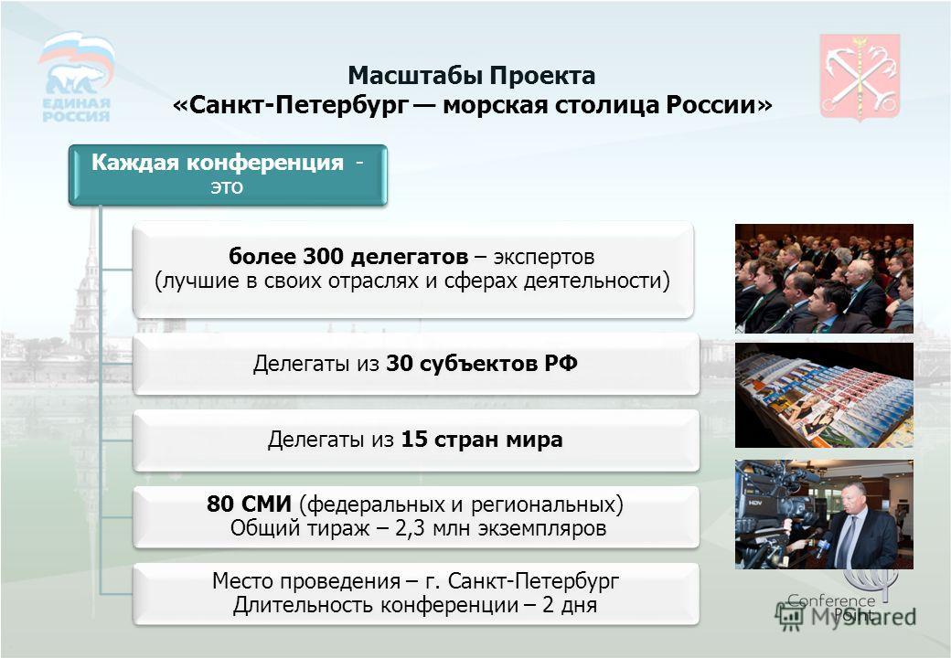 Масштабы Проекта «Санкт-Петербург морская столица России» Каждая конференция - это более 300 делегатов – экспертов (лучшие в своих отраслях и сферах деятельности) Делегаты из 30 субъектов РФДелегаты из 15 стран мира 80 СМИ (федеральных и региональных