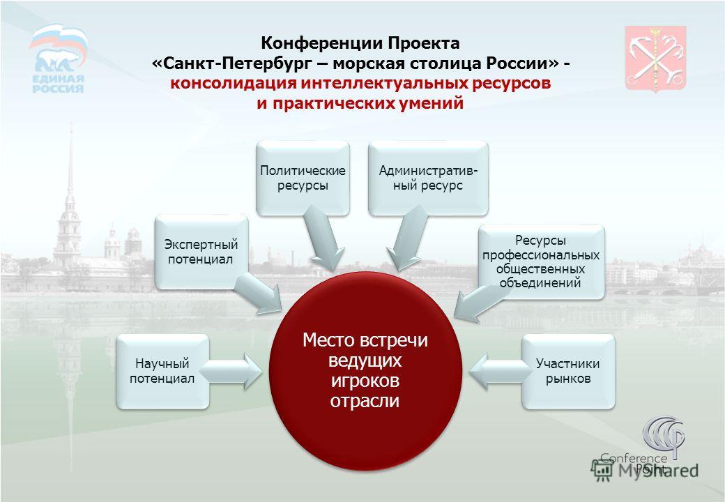 Конференции Проекта «Санкт-Петербург – морская столица России» - консолидация интеллектуальных ресурсов и практических умений