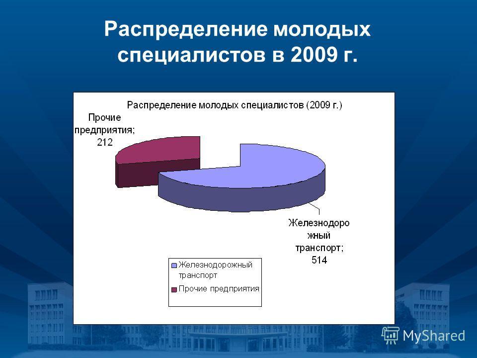 Распределение молодых специалистов в 2009 г.
