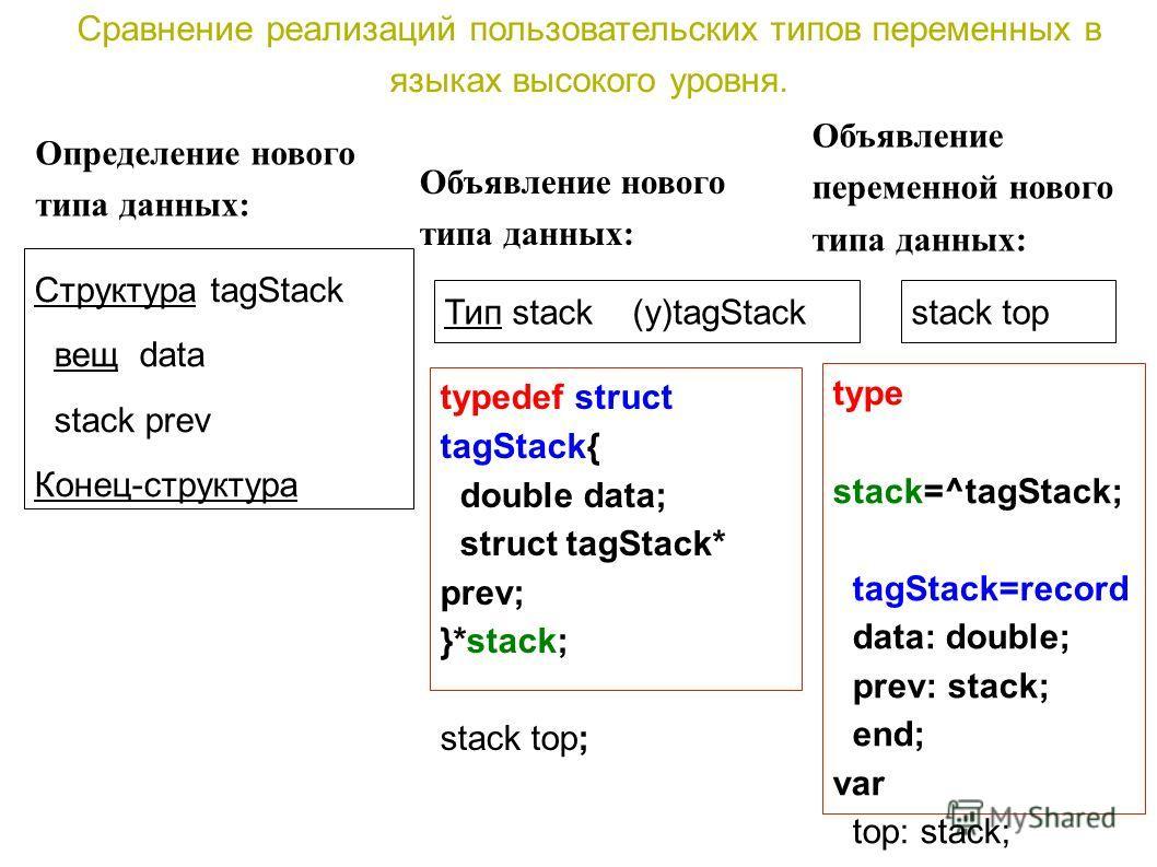 Сравнение реализаций пользовательских типов переменных в языках высокого уровня. typedef struct tagStack{ double data; struct tagStack* prev; }*stack; stack top; type stack=^tagStack; tagStack=record data: double; prev: stack; end; var top: stack; Ст