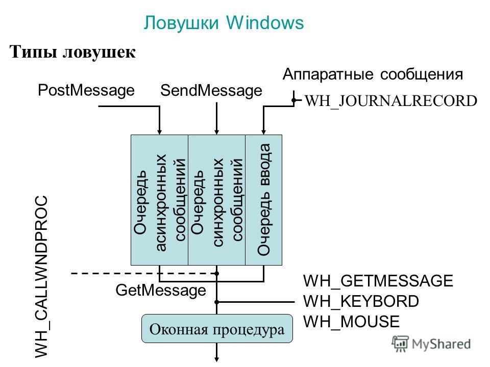 Очередь асинхронных сообщений Очередь синхронных сообщений Очередь ввода PostMessage SendMessage Аппаратные сообщения WH_JOURNALRECORD GetMessage WH_GETMESSAGE WH_KEYBORD WH_MOUSE WH_CALLWNDPROC Оконная процедура Типы ловушек Ловушки Windows