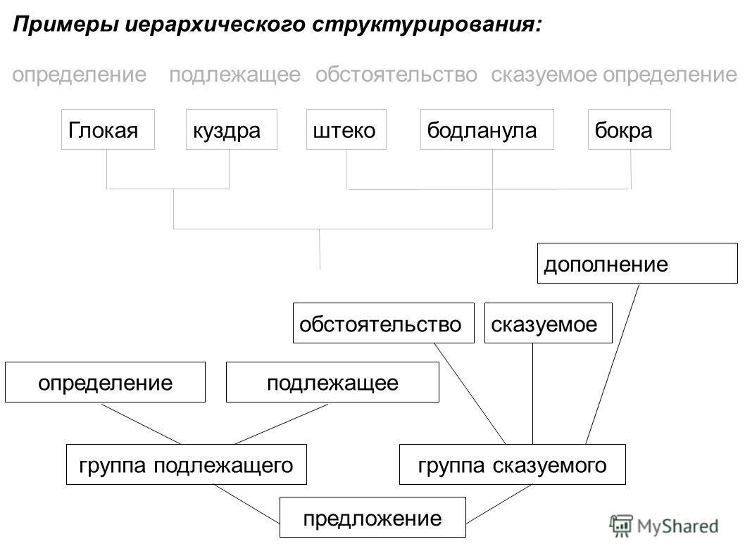 Глокаякуздрабодланулабокраштеко определениеподлежащееобстоятельствосказуемоеопределение дополнение подлежащее группа подлежащего сказуемоеобстоятельство группа сказуемого предложение Примеры иерархического структурирования: