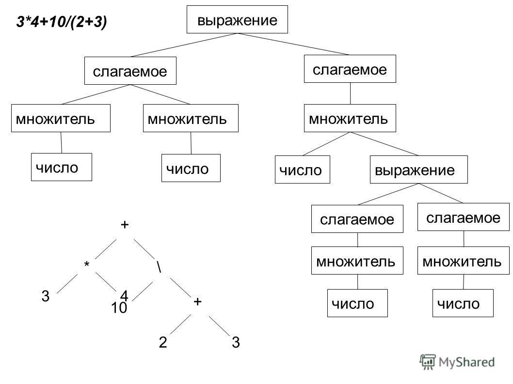 3*4+10/(2+3) выражение слагаемое множитель число выражение слагаемое множитель число 3 + *\ 10 + 23 4