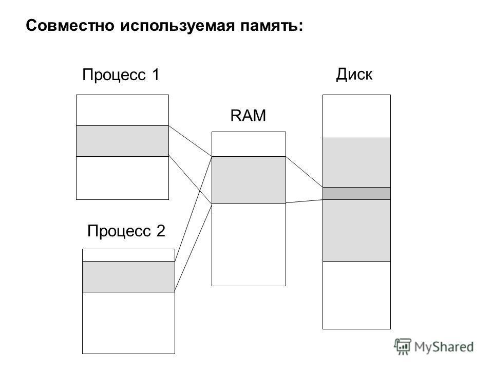 Совместно используемая память: Процесс 1 Процесс 2 RAM Диск