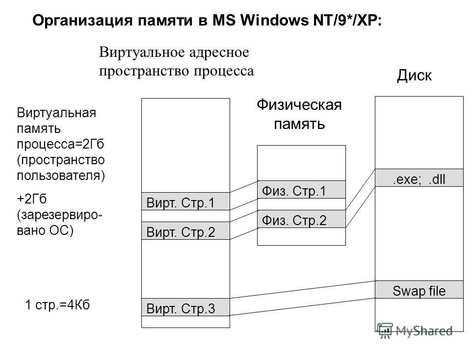 Физическая память Физ. Стр.1 Физ. Стр.2 Виртуальное адресное пространство процесса Вирт. Стр.1 Вирт. Стр.2 Вирт. Стр.3 Диск Swap file.exe;.dll Виртуальная память процесса=2Гб (пространство пользователя) +2Гб (зарезервиро- вано ОС) 1 стр.=4Кб Организа