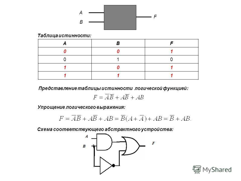 ABF 001 010 101 111 A B F Таблица истинности: Представление таблицы истинности логической функцией: Схема соответствующего абстрактного устройства: Упрощение логического выражения: