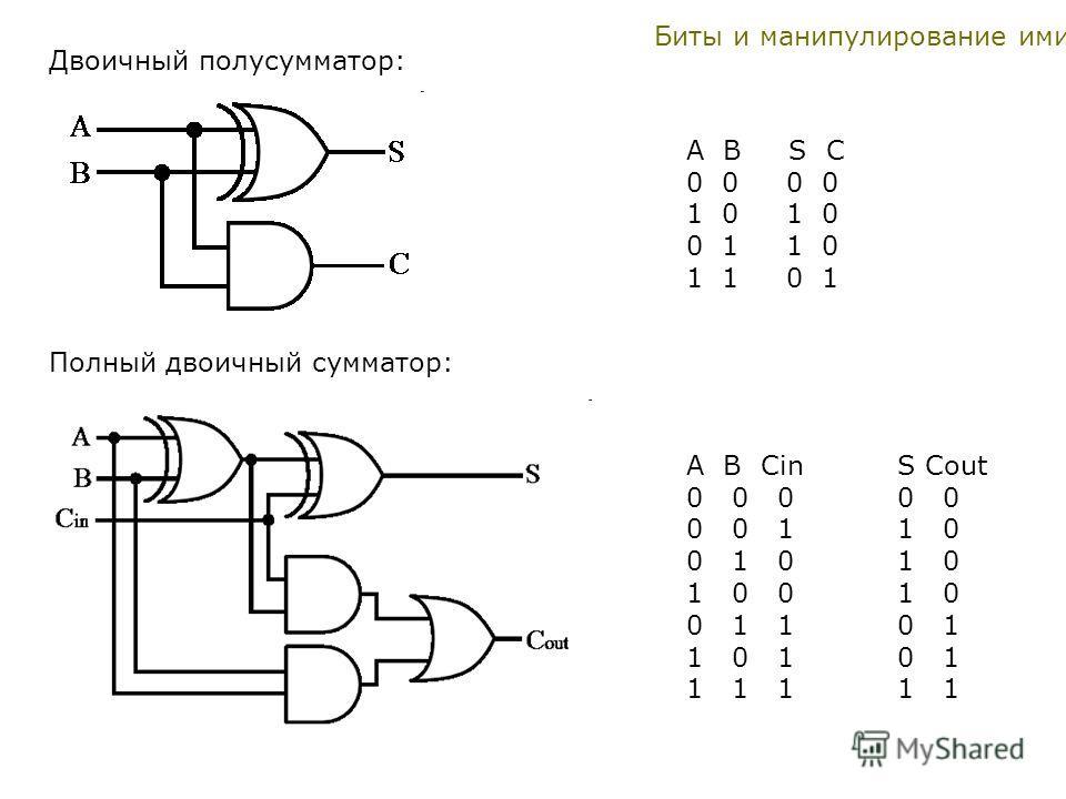 A B S C 0 0 1 0 0 1 1 0 1 1 0 1 A B Cin S Cout 0 0 0 0 0 0 0 1 1 0 0 1 0 1 0 1 0 0 1 0 0 1 1 0 1 1 0 1 0 1 1 1 1 1 1 Двоичный полусумматор: Полный двоичный сумматор: Биты и манипулирование ими.