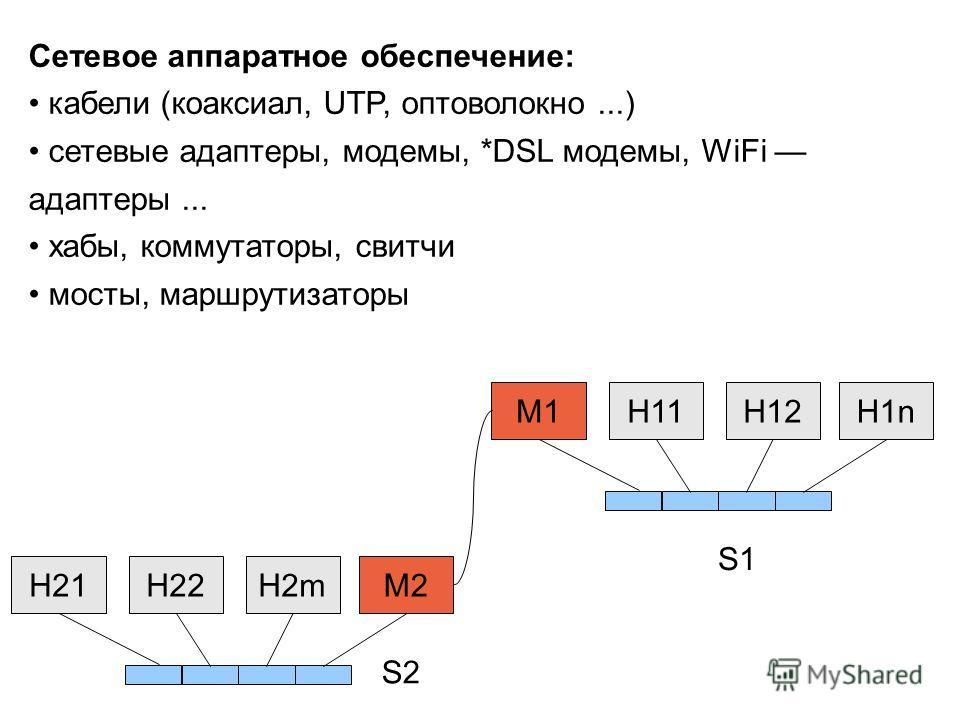 Сетевое аппаратное обеспечение: кабели (коаксиал, UTP, оптоволокно...) сетевые адаптеры, модемы, *DSL модемы, WiFi адаптеры... хабы, коммутаторы, свитчи мосты, маршрутизаторы H11H12H1nM1H22H2mM2H21 S1 S2
